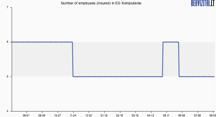 Number of employees (insured) in EG Kompiuteriai