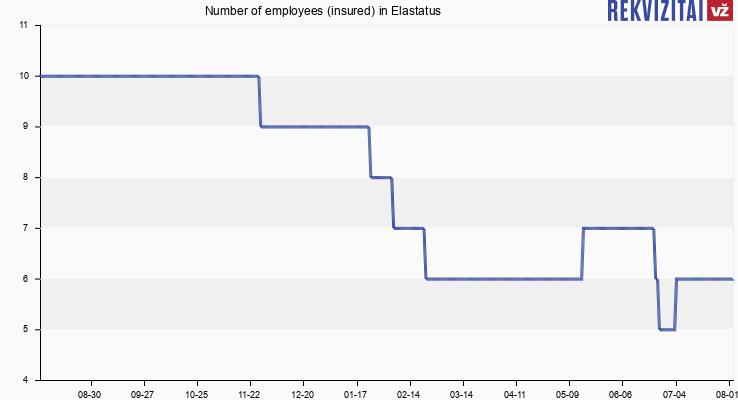 Number of employees (insured) in Elastatus