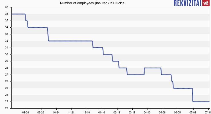 Number of employees (insured) in Elucida