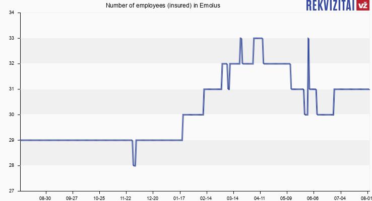 Number of employees (insured) in Emolus