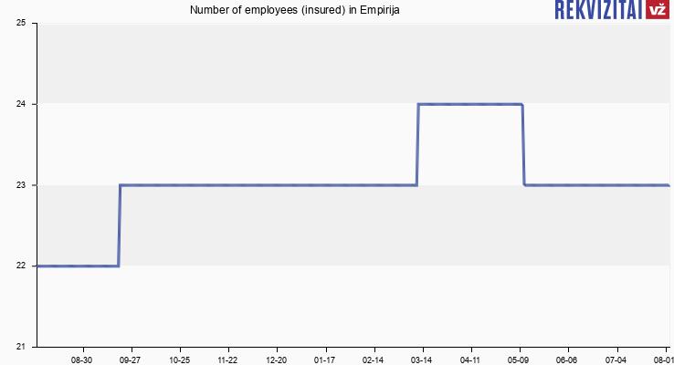 Number of employees (insured) in Empirija