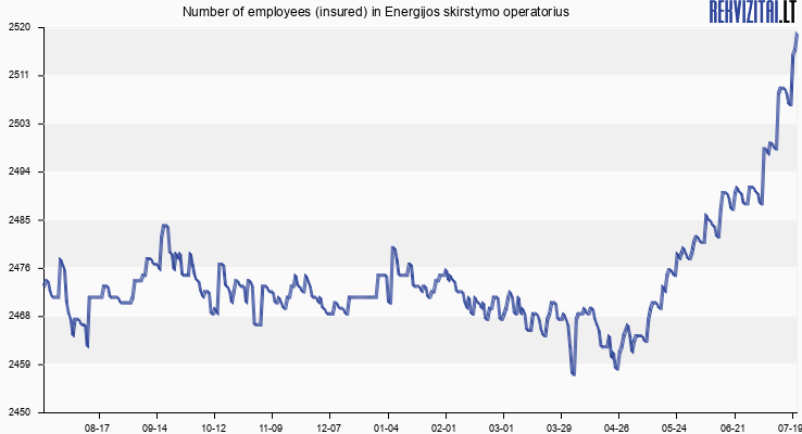 Number of employees (insured) in Energijos skirstymo operatorius