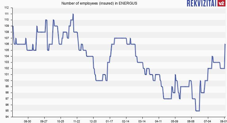 Number of employees (insured) in ENERGUS