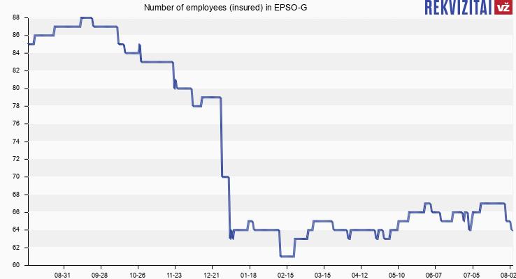 EPSO-G personnel. Rekvizitai.lt