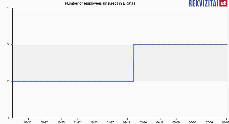 Number of employees (insured) in ERatas