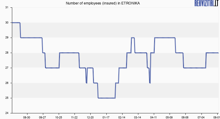 Number of employees (insured) in ETRONIKA