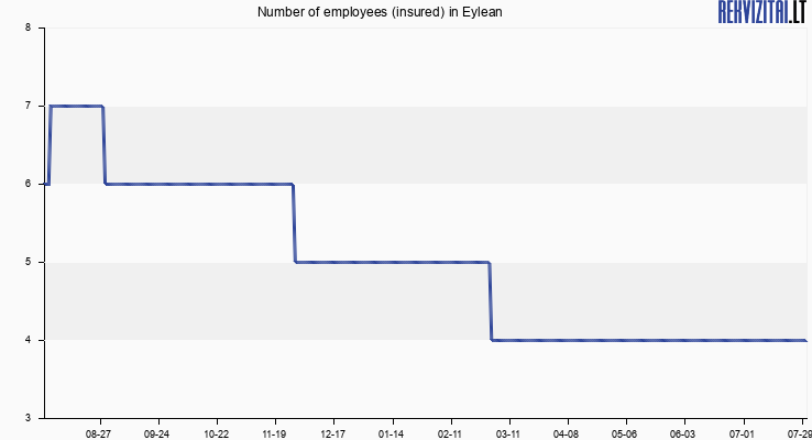 Number of employees (insured) in Eylean