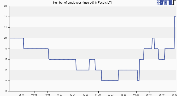 Number of employees (insured) in Factris LT1