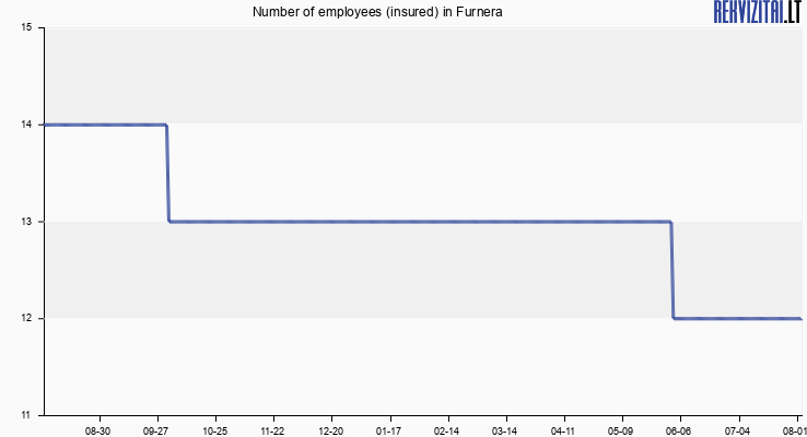 Number of employees (insured) in Furnera