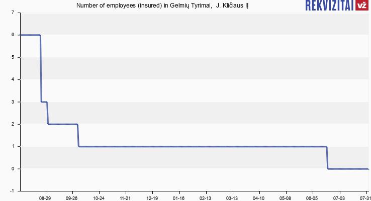 Number of employees (insured) in Gelmių Tyrimai,  J. Kličiaus IĮ