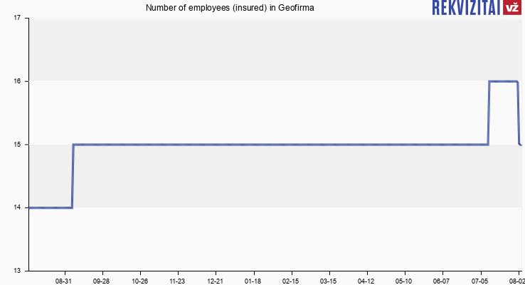 Number of employees (insured) in Geofirma