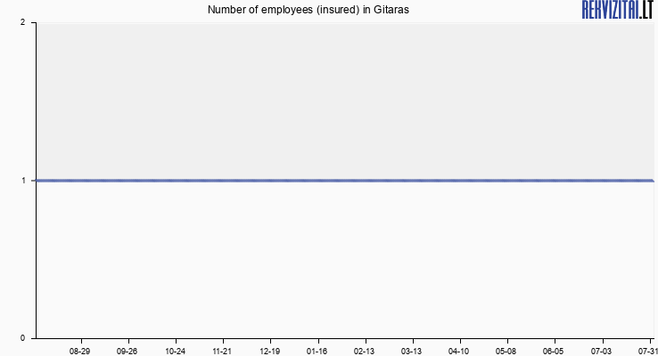 Number of employees (insured) in Gitaras