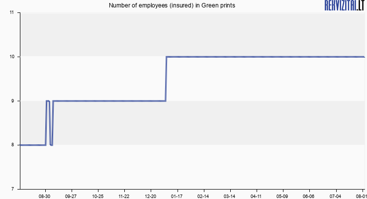 Number of employees (insured) in Green prints