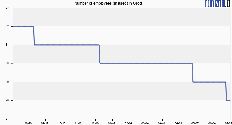 Number of employees (insured) in Grota