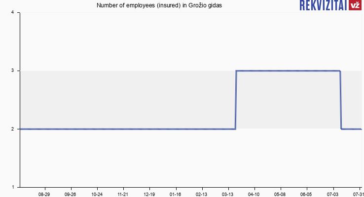Number of employees (insured) in Grožio gidas