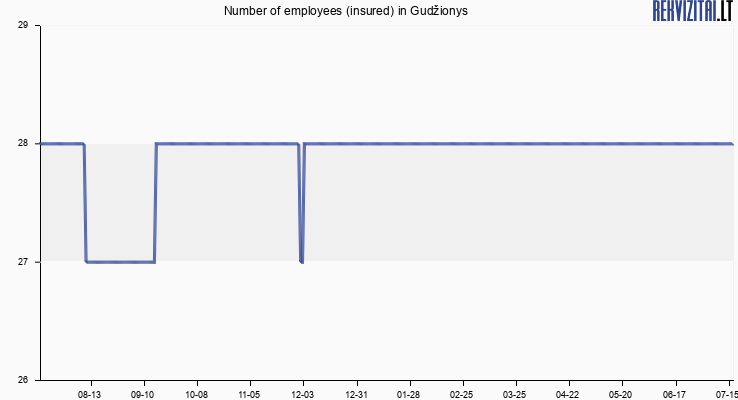 Number of employees (insured) in Gudžionys
