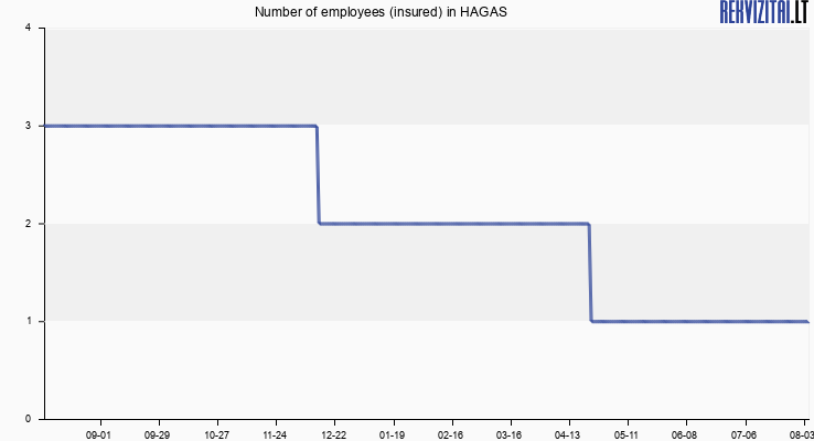 Number of employees (insured) in HAGAS