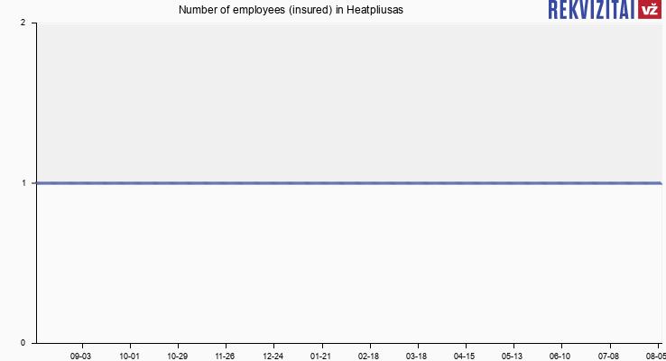 Number of employees (insured) in Heatpliusas