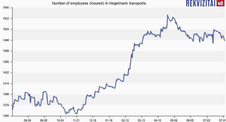 Number of employees (insured) in Hegelmann transporte