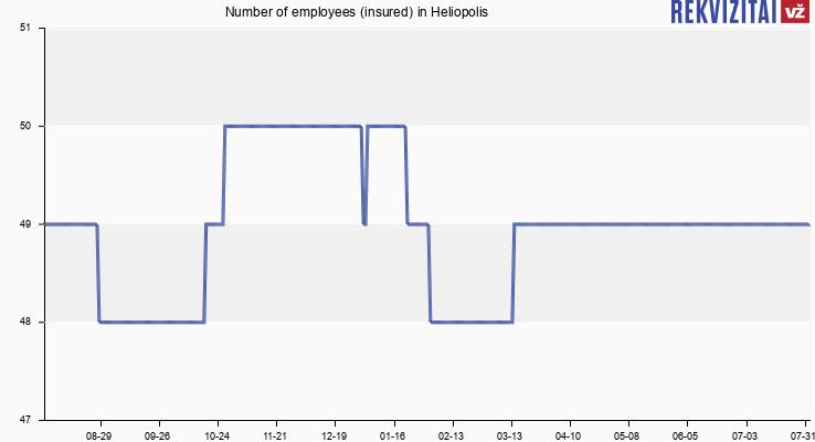 Number of employees (insured) in Heliopolis