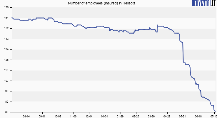 Number of employees (insured) in Helisota