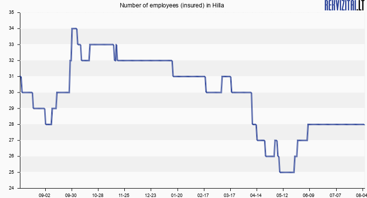 Number of employees (insured) in Hilla