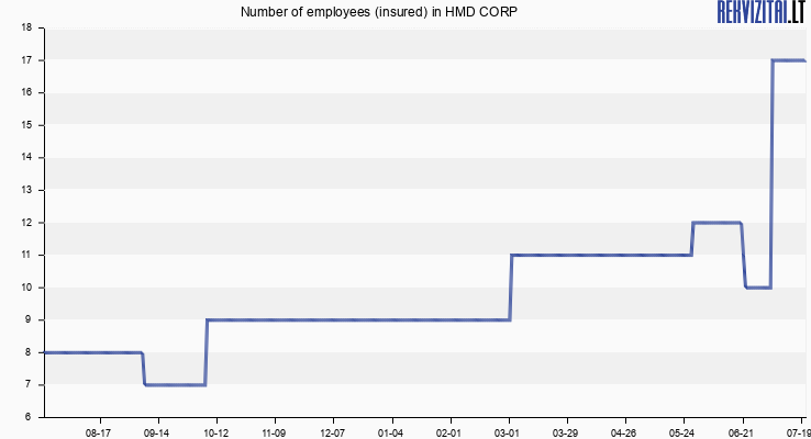 Number of employees (insured) in HMD CORP