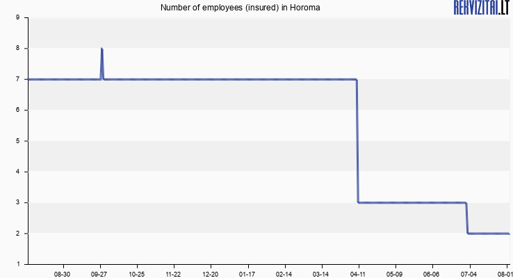 Number of employees (insured) in Horoma