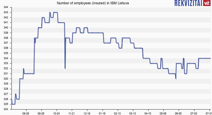 IBM Lietuva personnel. Rekvizitai.lt
