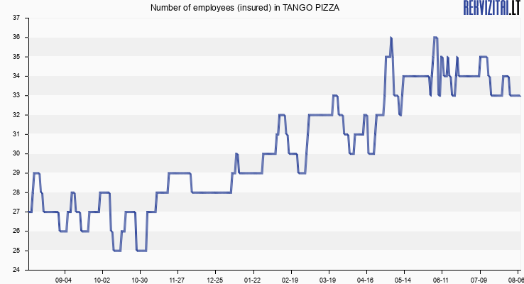Number of employees (insured) in TANGO PIZZA