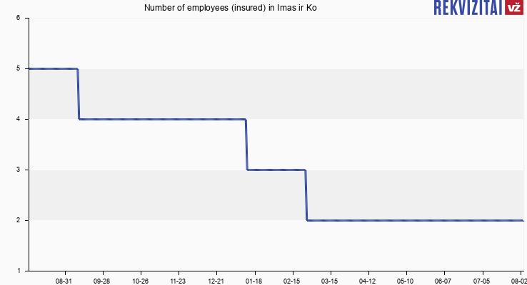 Number of employees (insured) in Imas ir Ko