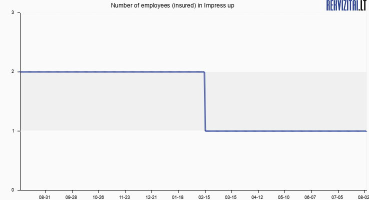 Number of employees (insured) in Impress up