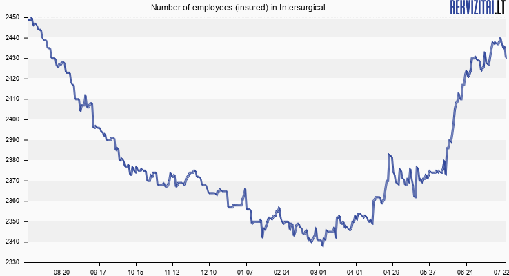Number of employees (insured) in Intersurgical