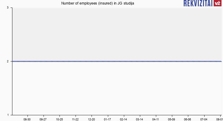 Number of employees (insured) in JG studija