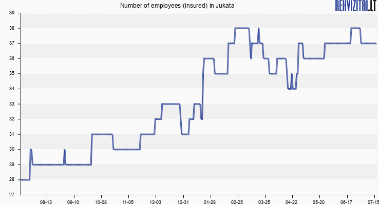 Number of employees (insured) in Jukata