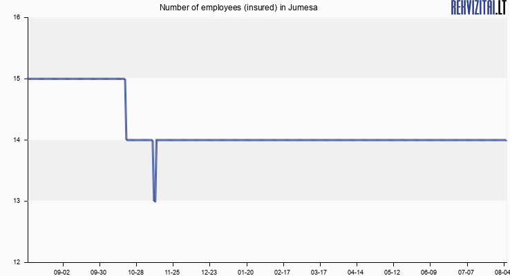 Number of employees (insured) in Jumesa