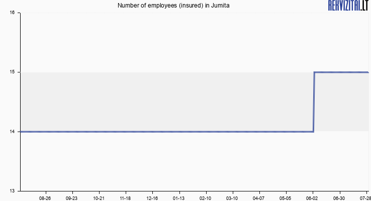 Number of employees (insured) in Jumita