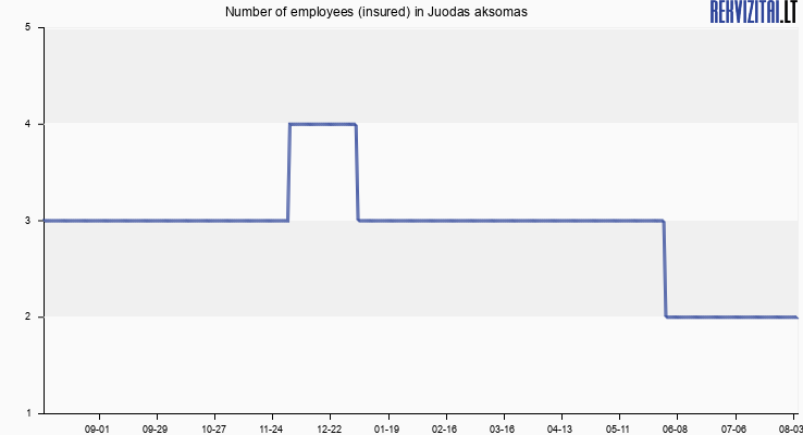 Number of employees (insured) in Juodas aksomas
