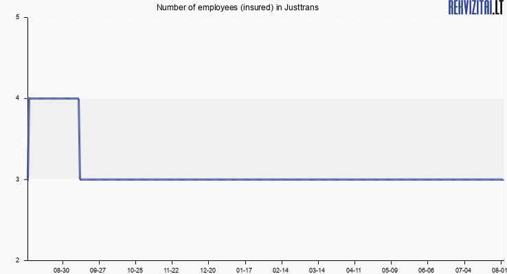 Number of employees (insured) in Justtrans