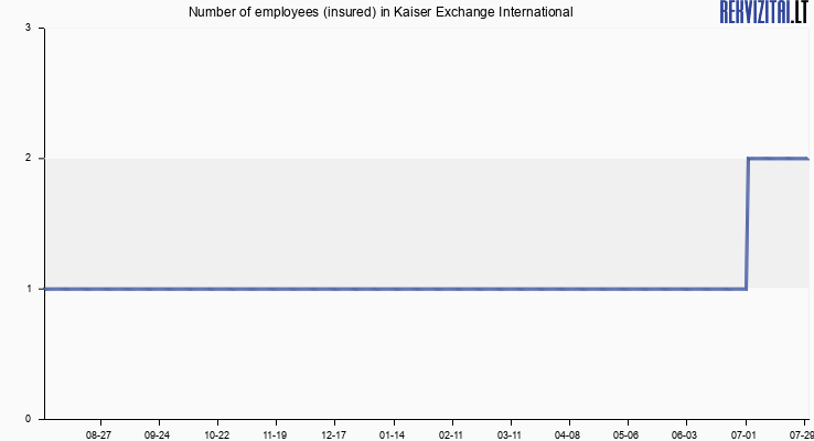 Number of employees (insured) in Kaiser Exchange International