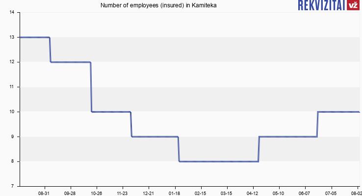 Number of employees (insured) in Kamiteka