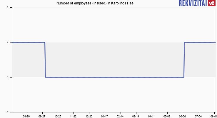 Number of employees (insured) in Karolinos Hes