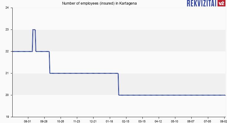 Number of employees (insured) in Kartagena