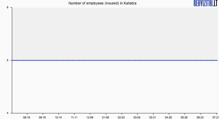 Number of employees (insured) in Katedra