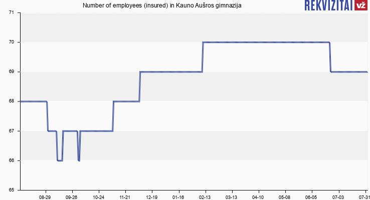 Number of employees (insured) in Kauno Aušros gimnazija