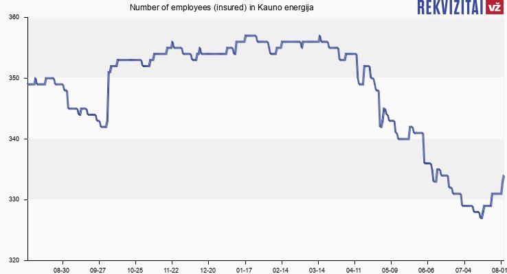 Number of employees (insured) in Kauno energija