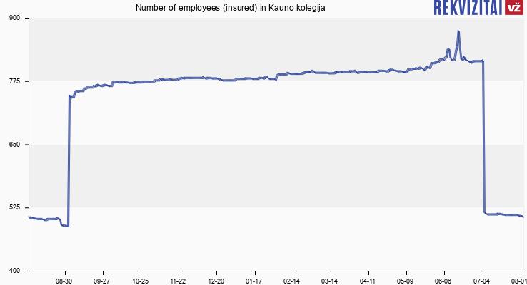 Number of employees (insured) in Kauno kolegija