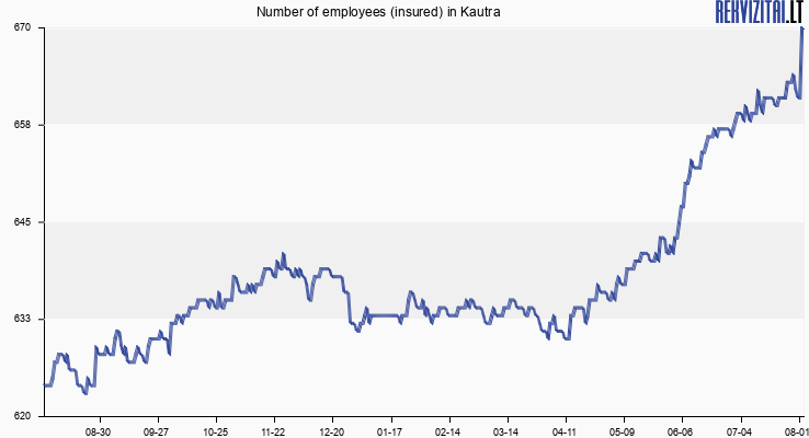 Number of employees (insured) in Kautra
