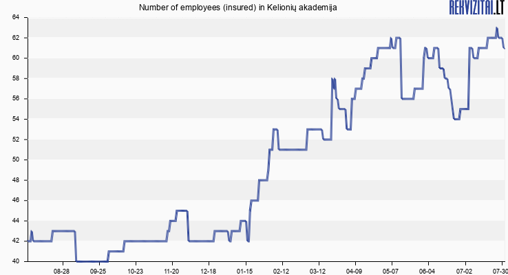 Number of employees (insured) in Kelionių akademija