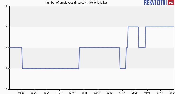 Number of employees (insured) in Kelionių laikas
